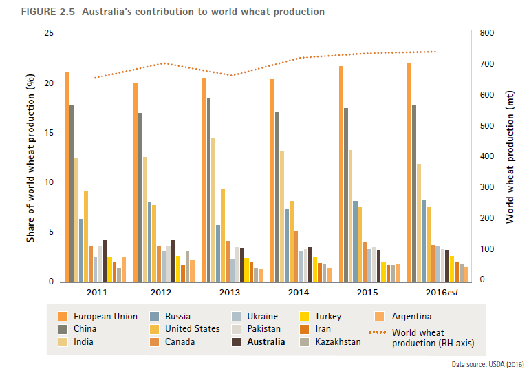 Australia exports of wheat compared